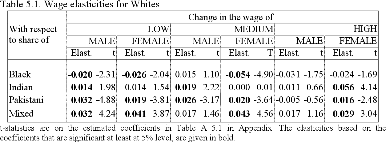 Table 5.1. Wage elasticities for Whites