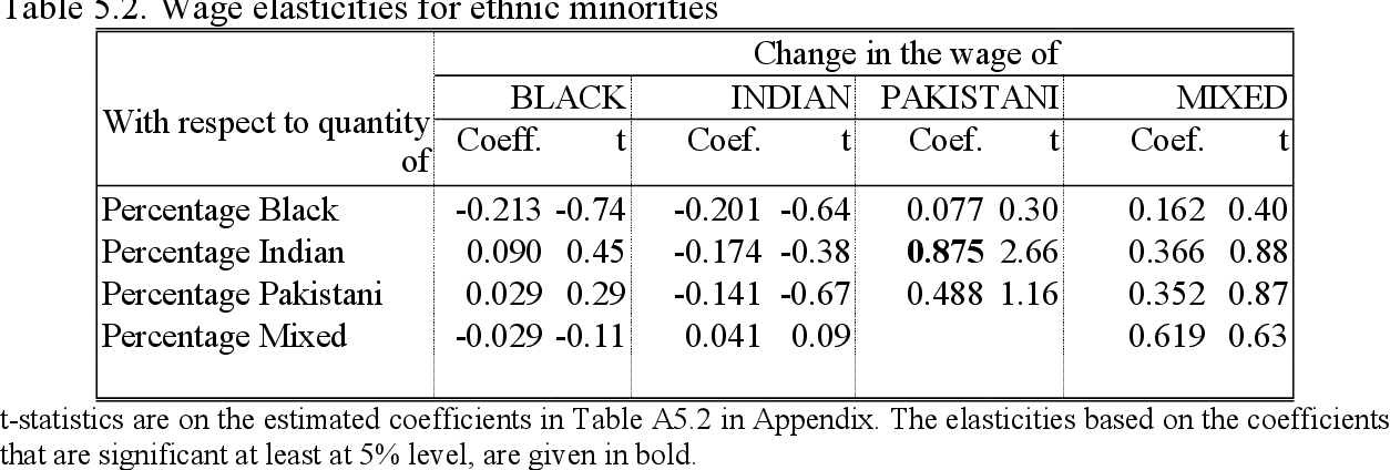 Table 5.2. Wage elasticities for ethnic minorities