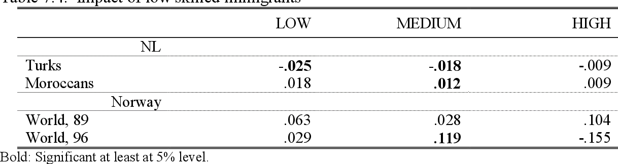 Table 7.4. Impact of low skilled immigrants