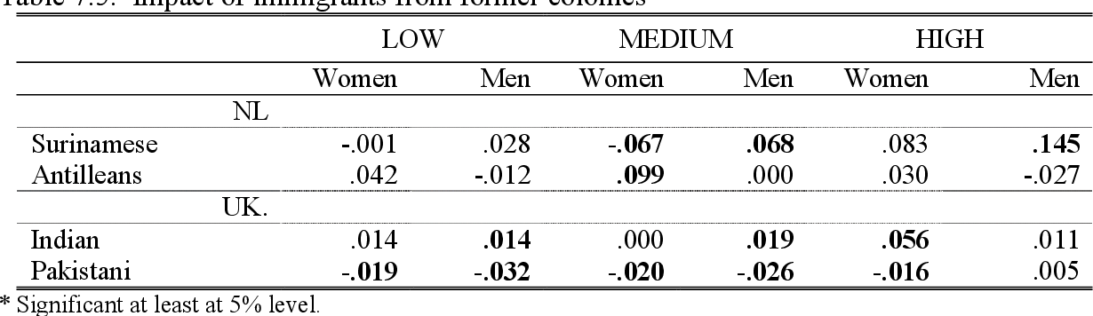 Table 7.5. Impact of immigrants from former colonies