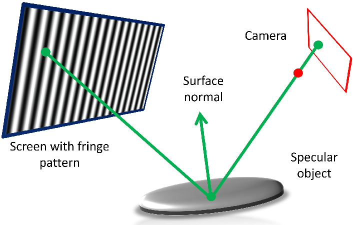 Figure 2 for Uncalibrated Deflectometry with a Mobile Device on Extended Specular Surfaces