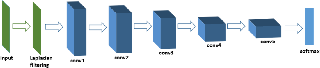 Figure 1 for Source Camera Identification Based On Content-Adaptive Fusion Network