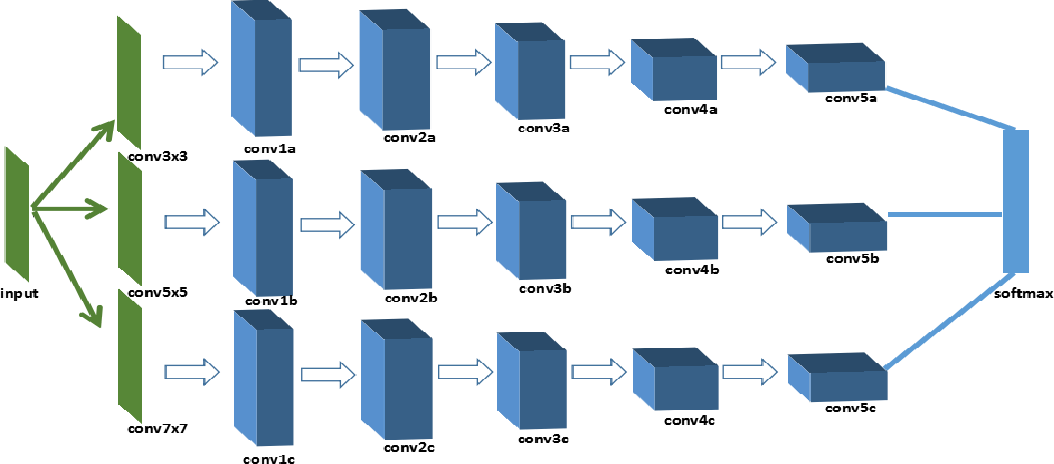 Figure 3 for Source Camera Identification Based On Content-Adaptive Fusion Network