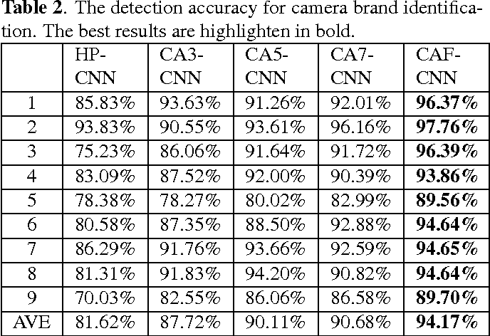 Figure 4 for Source Camera Identification Based On Content-Adaptive Fusion Network