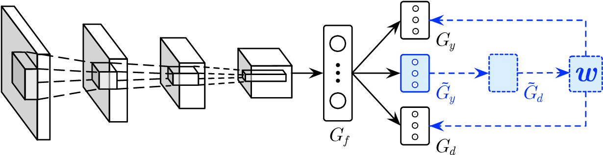 Figure 3 for Learning to Transfer Examples for Partial Domain Adaptation