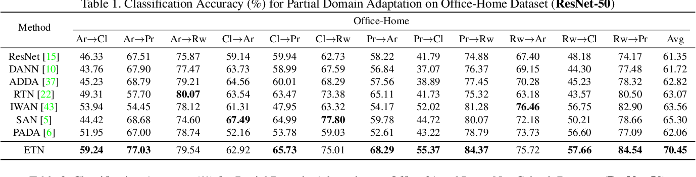 Figure 2 for Learning to Transfer Examples for Partial Domain Adaptation