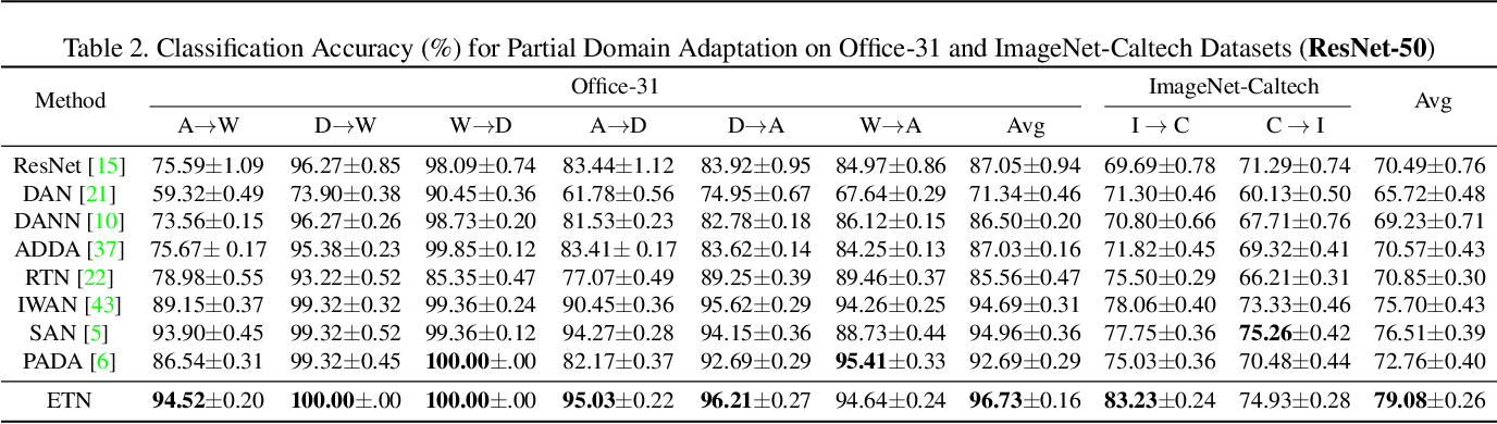 Figure 4 for Learning to Transfer Examples for Partial Domain Adaptation