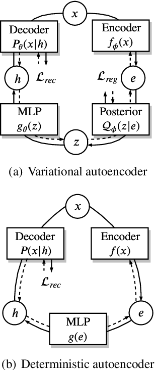 Figure 1 for On the Encoder-Decoder Incompatibility in Variational Text Modeling and Beyond