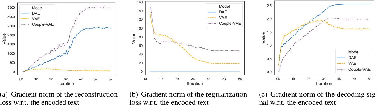 Figure 3 for On the Encoder-Decoder Incompatibility in Variational Text Modeling and Beyond
