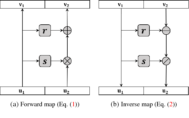Figure 1 for Conditional Recurrent Flow: Conditional Generation of Longitudinal Samples with Applications to Neuroimaging