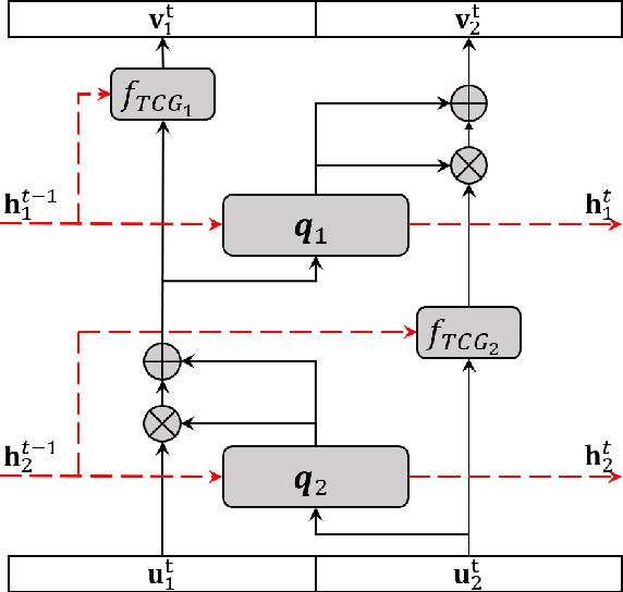 Figure 3 for Conditional Recurrent Flow: Conditional Generation of Longitudinal Samples with Applications to Neuroimaging