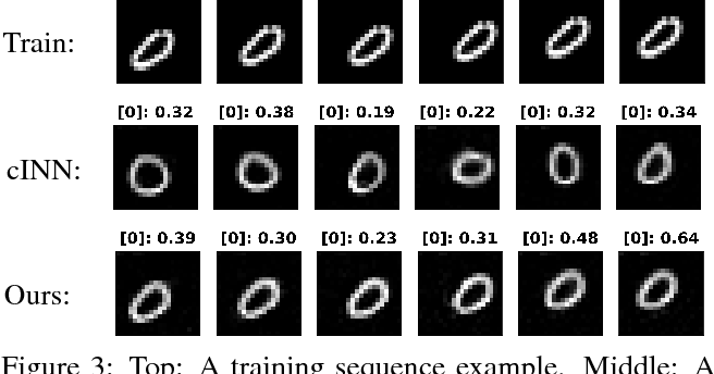 Figure 4 for Conditional Recurrent Flow: Conditional Generation of Longitudinal Samples with Applications to Neuroimaging