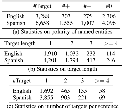 Figure 2 for Learning Explicit and Implicit Structures for Targeted Sentiment Analysis