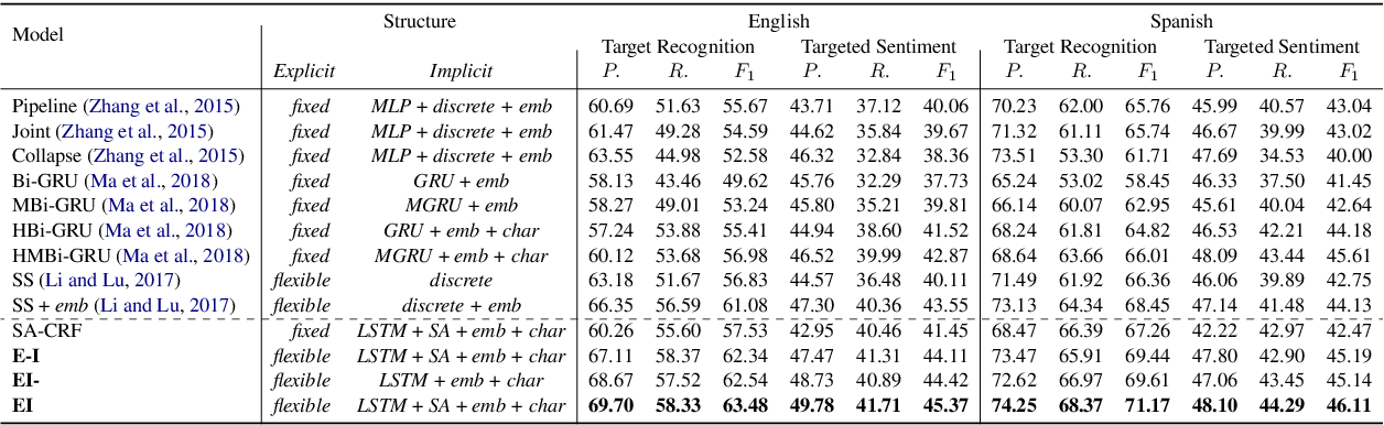 Figure 4 for Learning Explicit and Implicit Structures for Targeted Sentiment Analysis