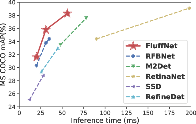 Figure 1 for Fast Object Detection with Latticed Multi-Scale Feature Fusion