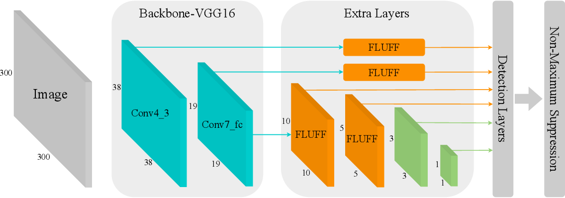 Figure 3 for Fast Object Detection with Latticed Multi-Scale Feature Fusion