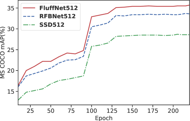 Figure 4 for Fast Object Detection with Latticed Multi-Scale Feature Fusion