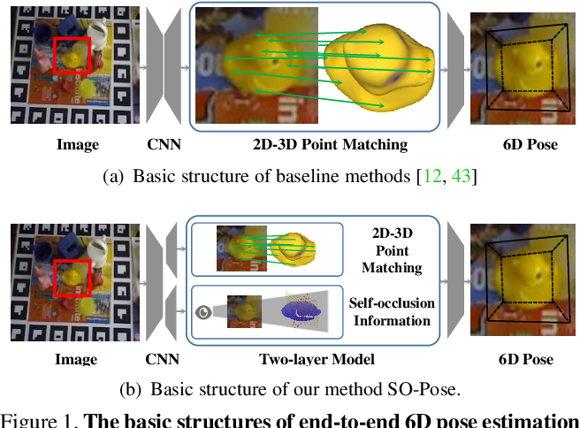 Figure 1 for SO-Pose: Exploiting Self-Occlusion for Direct 6D Pose Estimation