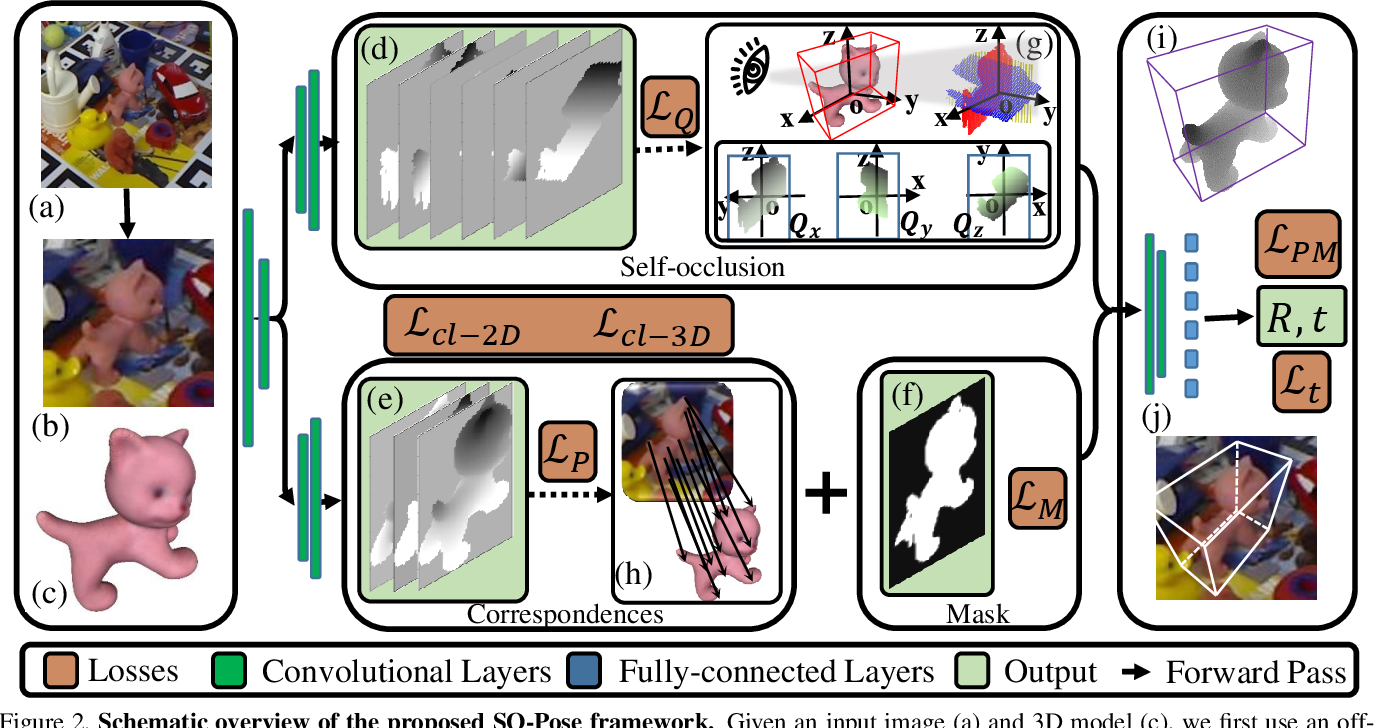 Figure 3 for SO-Pose: Exploiting Self-Occlusion for Direct 6D Pose Estimation