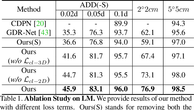 Figure 2 for SO-Pose: Exploiting Self-Occlusion for Direct 6D Pose Estimation