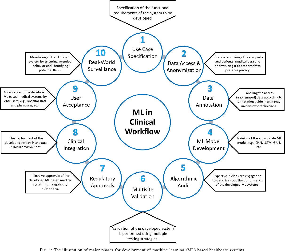 Figure 1 for Secure and Robust Machine Learning for Healthcare: A Survey