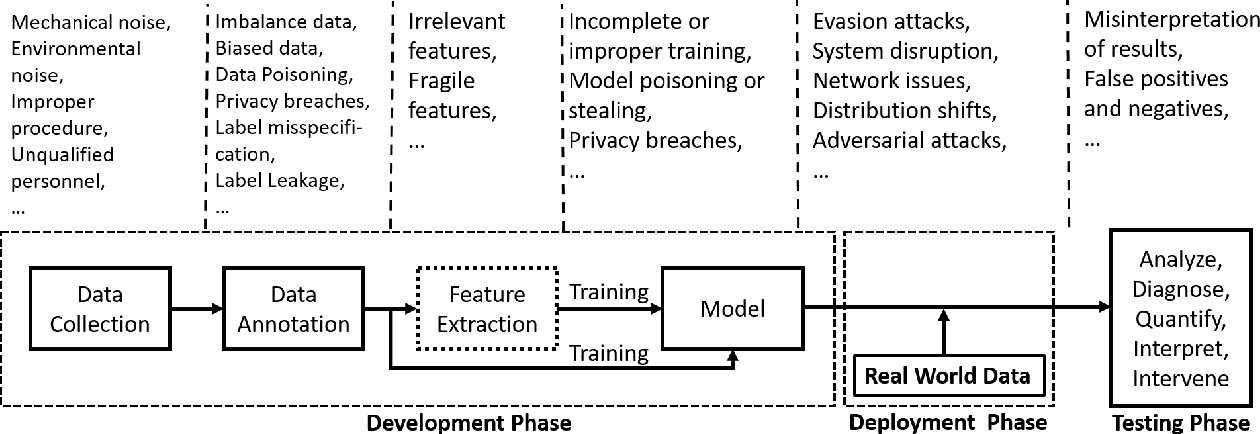 Figure 4 for Secure and Robust Machine Learning for Healthcare: A Survey