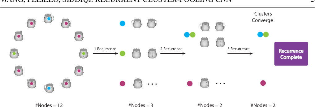Figure 3 for Dominant Set Clustering and Pooling for Multi-View 3D Object Recognition