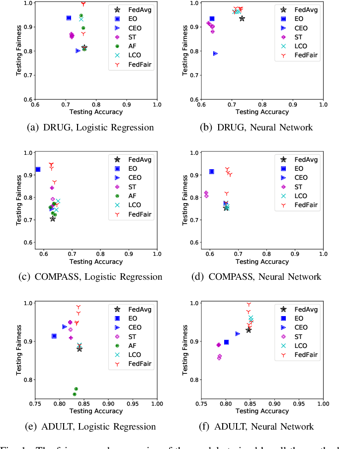 Figure 1 for FedFair: Training Fair Models In Cross-Silo Federated Learning