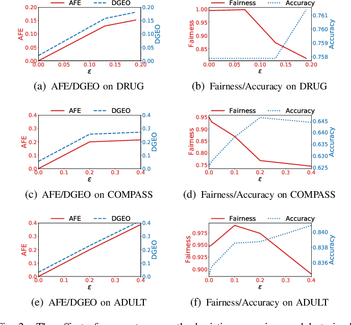 Figure 2 for FedFair: Training Fair Models In Cross-Silo Federated Learning