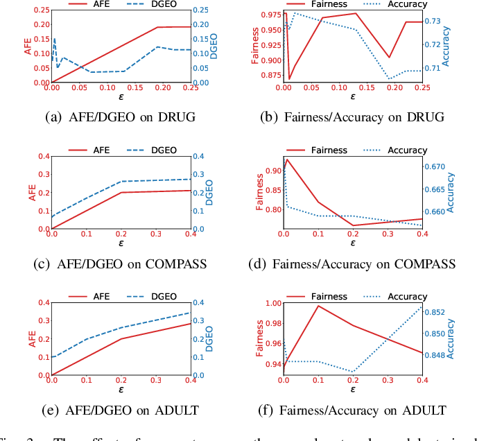 Figure 3 for FedFair: Training Fair Models In Cross-Silo Federated Learning