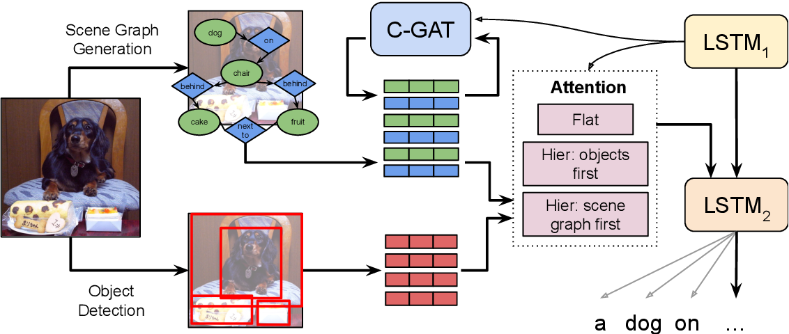 Figure 1 for Are scene graphs good enough to improve Image Captioning?