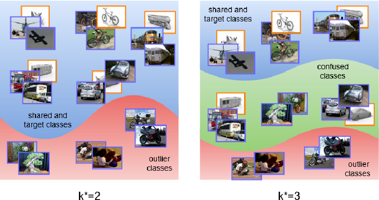 Figure 1 for Self-Adaptive Partial Domain Adaptation