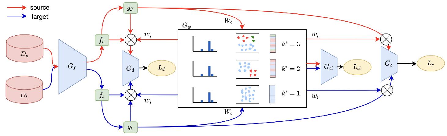 Figure 2 for Self-Adaptive Partial Domain Adaptation