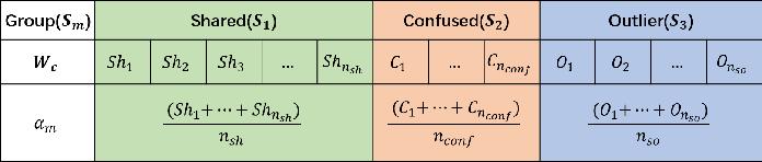 Figure 3 for Self-Adaptive Partial Domain Adaptation