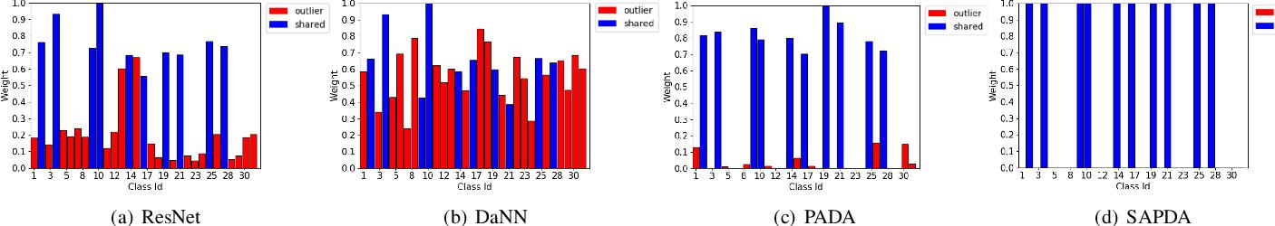 Figure 4 for Self-Adaptive Partial Domain Adaptation