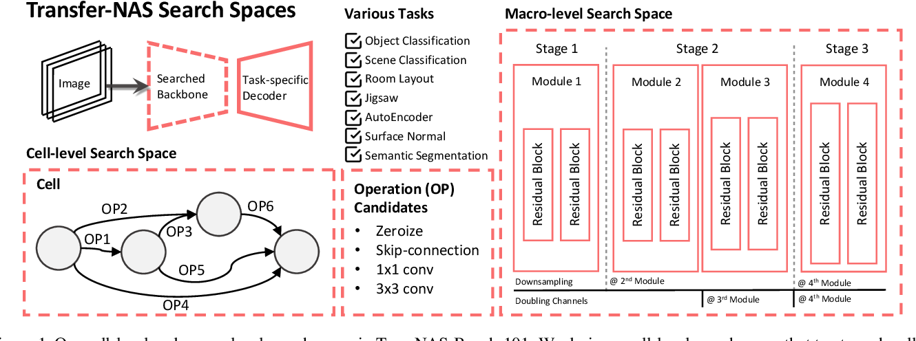 Figure 1 for TransNAS-Bench-101: Improving Transferability and Generalizability of Cross-Task Neural Architecture Search