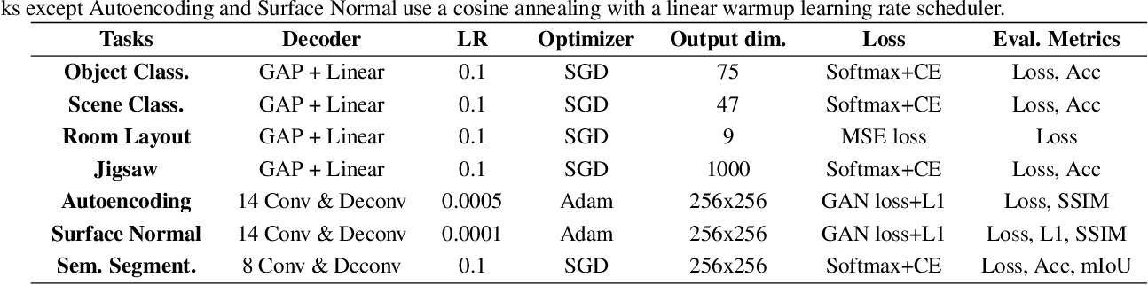 Figure 2 for TransNAS-Bench-101: Improving Transferability and Generalizability of Cross-Task Neural Architecture Search