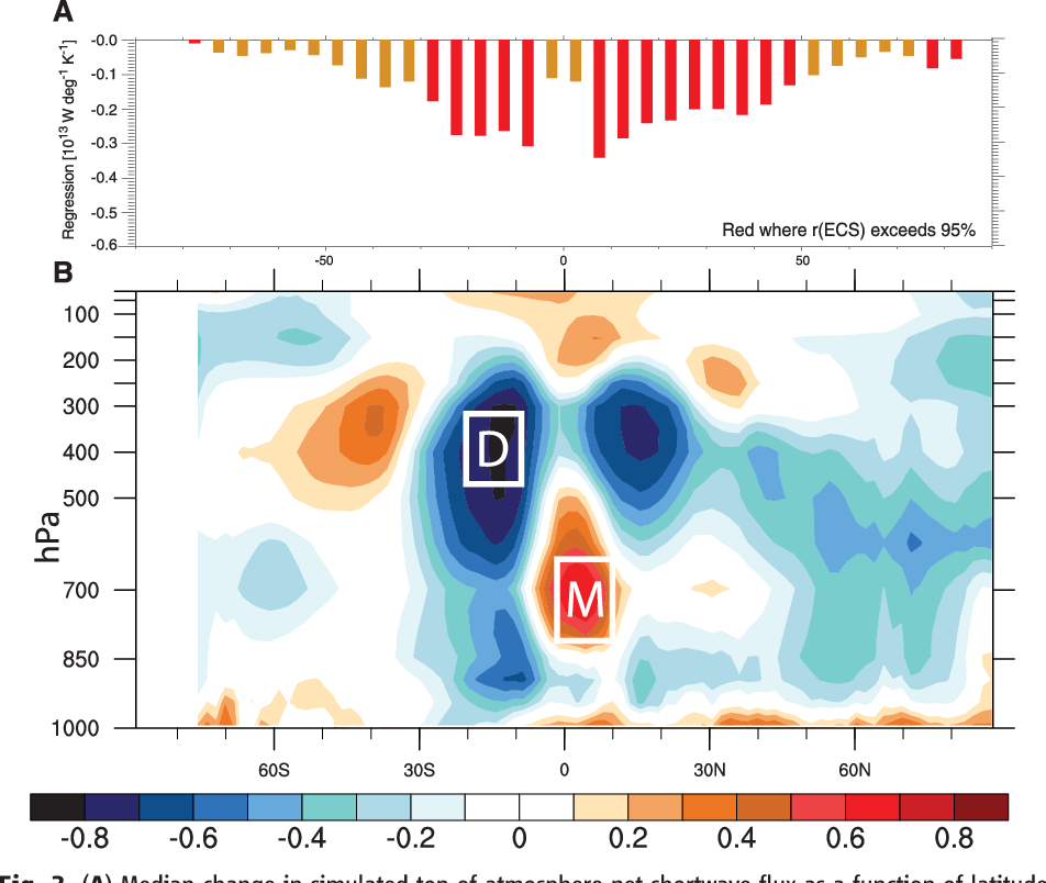 Fig. 3. (A) Median change in simulated top-of-atmosphere net shortwave flux as a function of latitude under 21st-century warming in CMIP3 SRES A1B projections. Red bars denote latitudes at which the change in net shortwave flux correlates with ECS at the 5% confidence limit. (B) Zonal mean vertical structure of the correlation between present-day (1980–1999) simulated RH over ocean from May to August in CMIP3 models and ECS. Boxed regions highlight peak positive and negative correlations in the moist (M) and dry (D) zones, respectively, where the statistical significance of the relationships exceeds the 1% confidence limit.