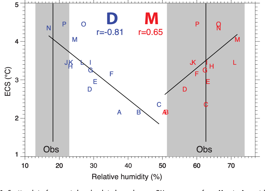Fig. 4. Scatterplot of present-day simulated zonal mean RH over ocean from May to August in the dry (D) and moist (M) zones (Fig. 3) versus equilibrium climate sensitivity. Mean observed values (vertical black lines) and their range (gray) are based on values from AIRS retrievals and the MERRA and ERA Interim reanalyses. Letters denote individual model runs from coupled 20thcentury runs (table S1). The correlations with ECS for each region are shown and indicated by the least-squares regression line. Observations and model values are based on climatologies from 1980 to 1999, except for AIRS, which is based on 2002–2007 data.