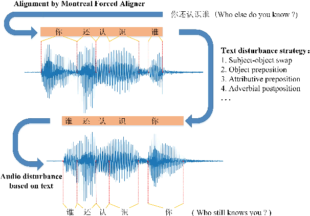 Figure 1 for Semantic Data Augmentation for End-to-End Mandarin Speech Recognition