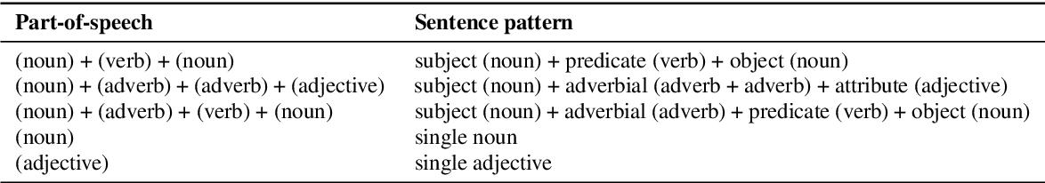Figure 3 for Semantic Data Augmentation for End-to-End Mandarin Speech Recognition