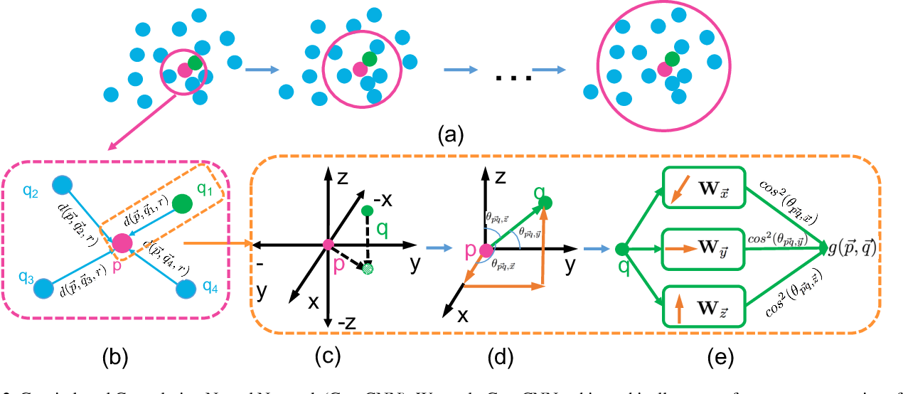 Figure 3 for Modeling Local Geometric Structure of 3D Point Clouds using Geo-CNN