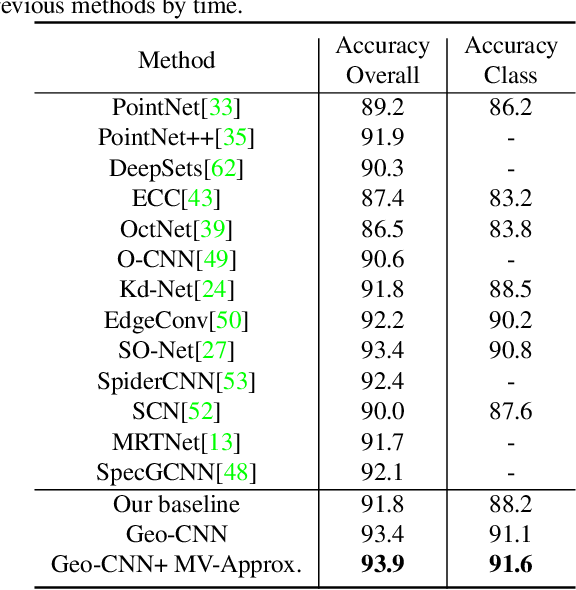 Figure 2 for Modeling Local Geometric Structure of 3D Point Clouds using Geo-CNN