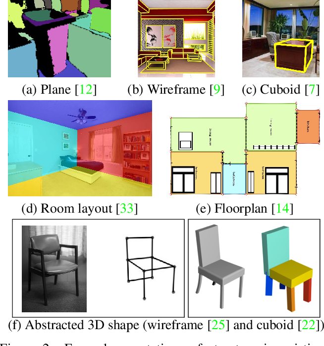 Figure 2 for Structured3D: A Large Photo-realistic Dataset for Structured 3D Modeling