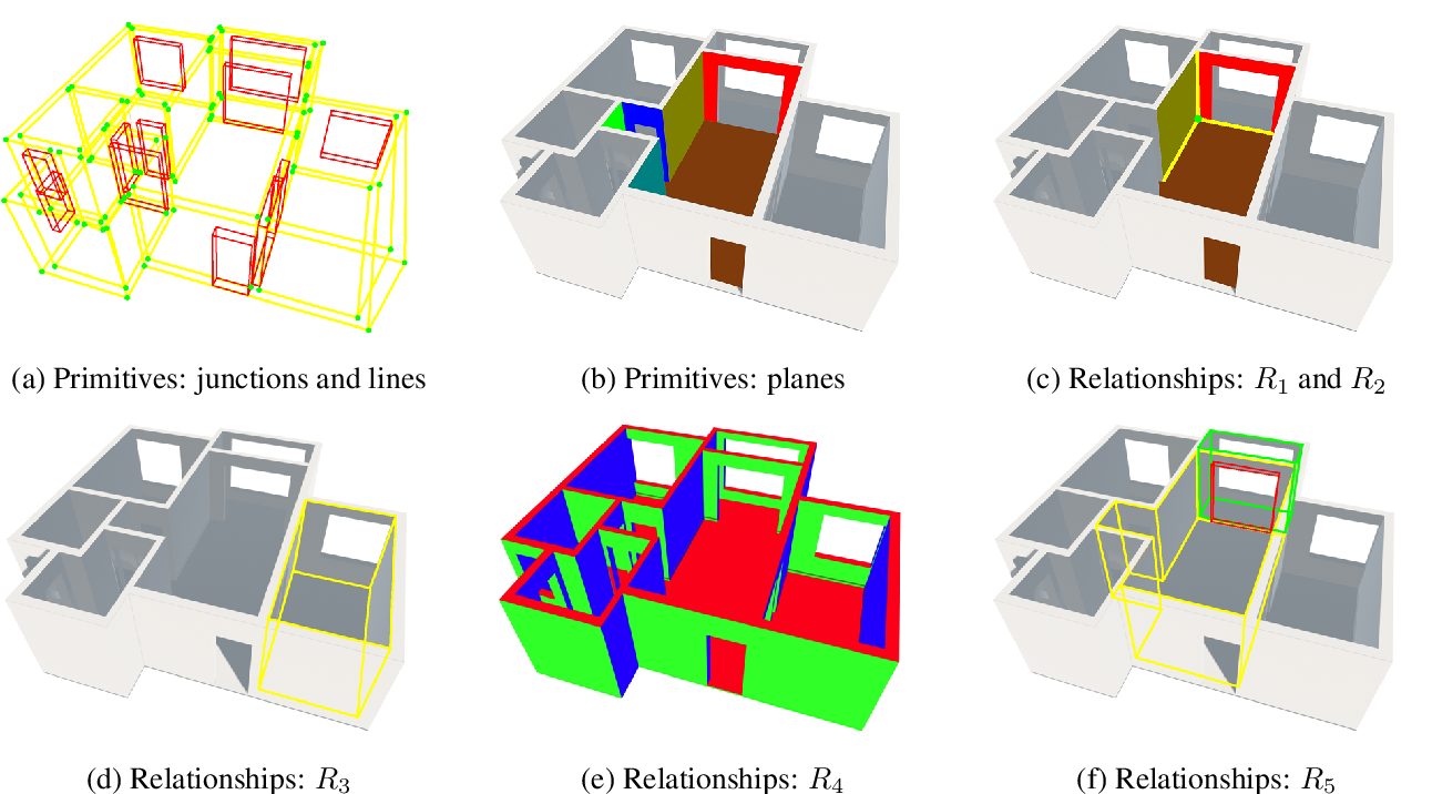 Figure 3 for Structured3D: A Large Photo-realistic Dataset for Structured 3D Modeling