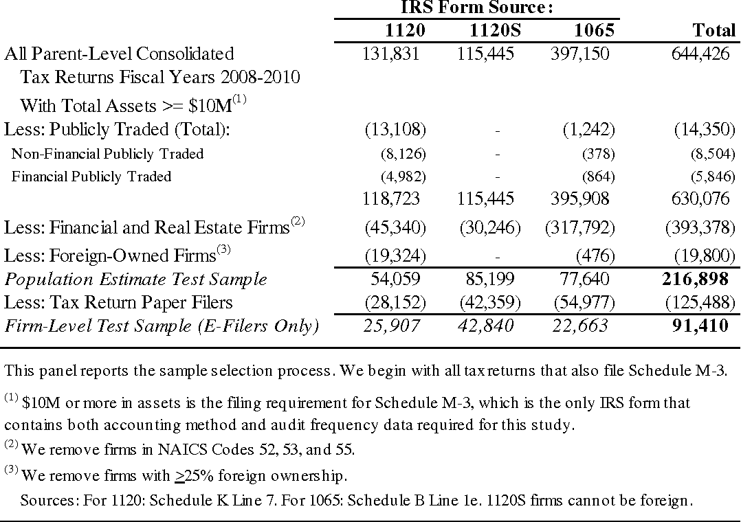 Accounting Choices And Capital Allocation Evidence From Large - 2008 ...