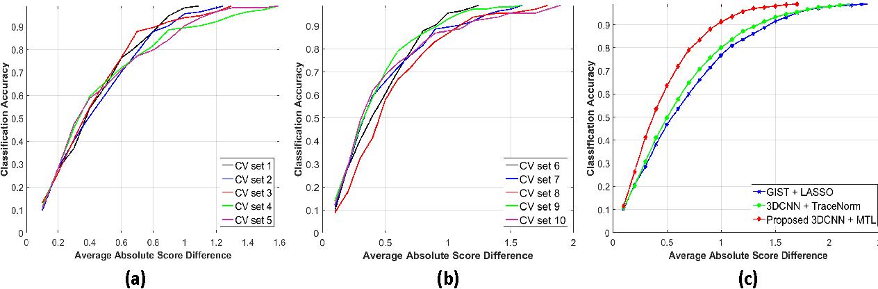 Figure 4 for Risk Stratification of Lung Nodules Using 3D CNN-Based Multi-task Learning