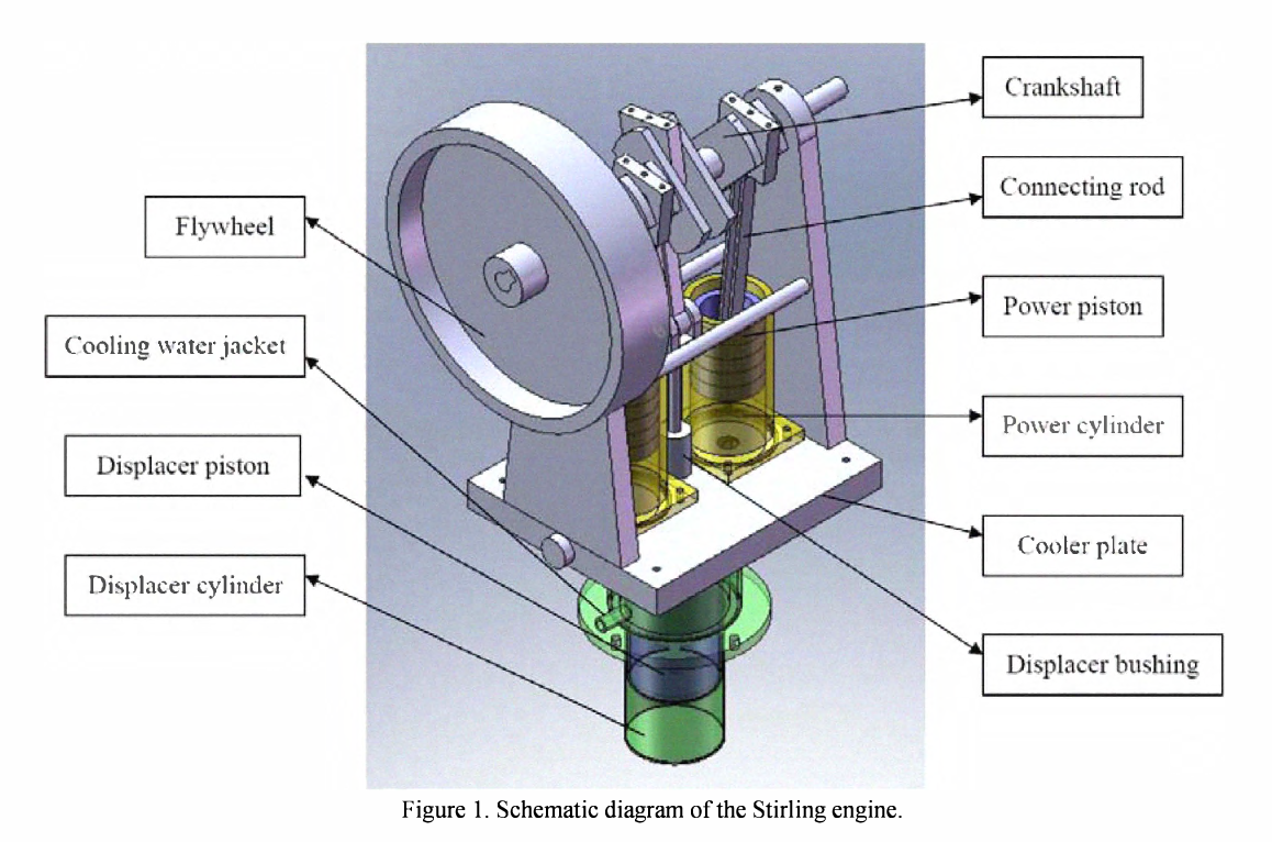schematic diagram of the stirling engine