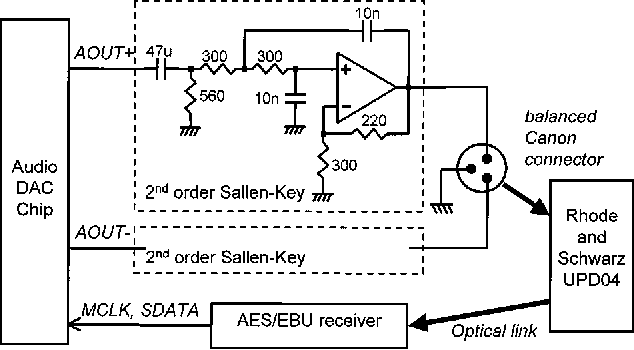 Figure 10 from A multibit delta-sigma audio DAC with 120-dB