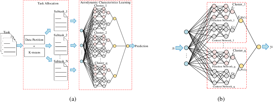 Figure 2 for Aerodynamic Data Predictions Based on Multi-task Learning